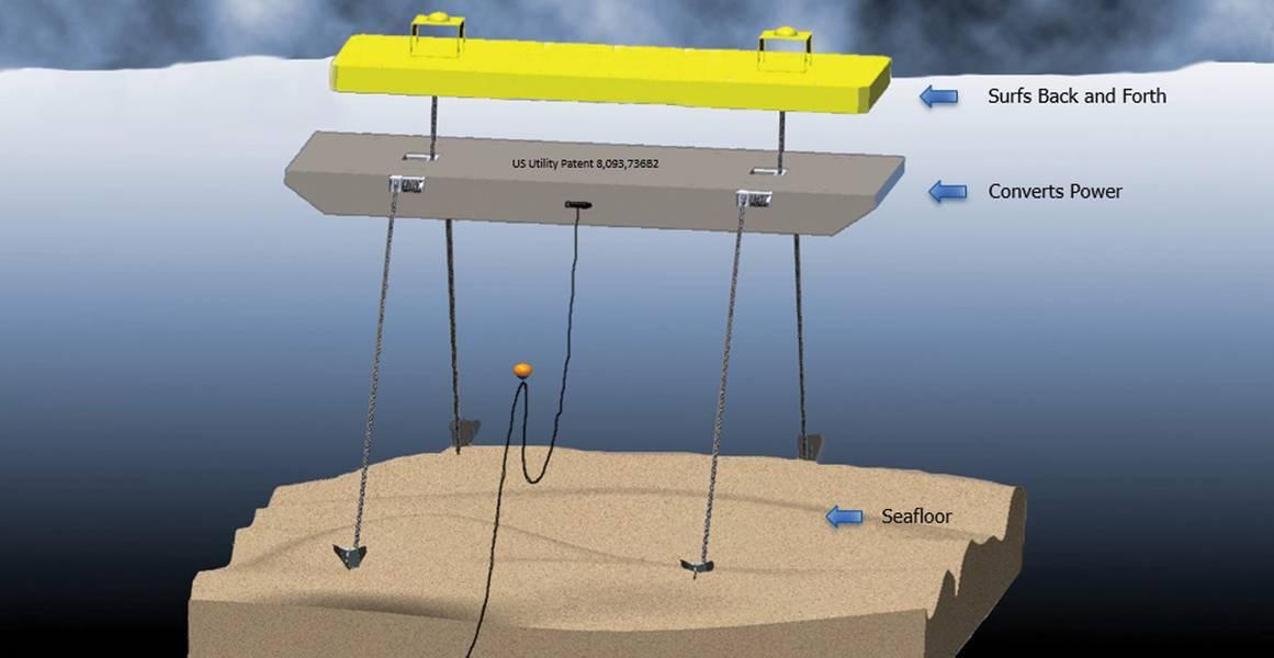 SurfWec艺术家概念。图片提供:SurfWEC LLC。