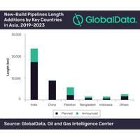 Graph: GlobalData Plc