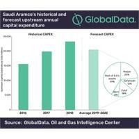 Graph: GlobalData