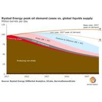 Image: Rystad Energy