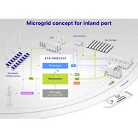 Microgrid Concept for Inland Port: In the MethanGrid research group DVGW, Rolls-Royce Power Systems and other partners have developed a complete locally coupled energy supply system for the Karlsruhe inland port facility. Electricity, gas, heating, industry and transport - all the current sectors - are coupled by means of this microgrid so that the available energy, including renewables, can be optimally exploited. Image courtesy Rolls-Royce Power System/MethanQuest