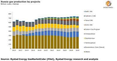 Graphics: Rystad Energy