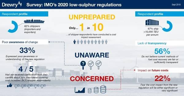 Gráficos: Assessores da Drewry Supply Chain - Pesquisa Global de Regulamentação de Emissões da IMO 2020 em setembro de 2018