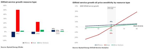 Grafik: Rystad Energy