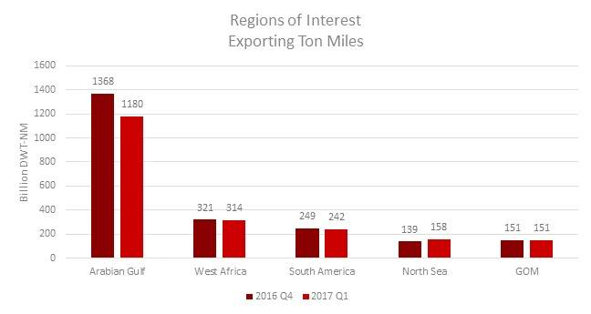 Regions of Interest Exporting Ton Miles (Image: VesselsValue)