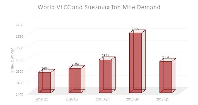 World VLCC and Suezmax Ton Mile Demand (Image: VesselsValue)