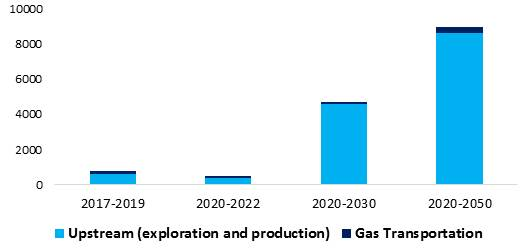 Historical growth and prospects of gas investment for short-, medium- and long-term ($ billion). Source: GECF Secretariat, based on data from the GECF GGM